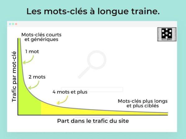 Infographie : la longue traine